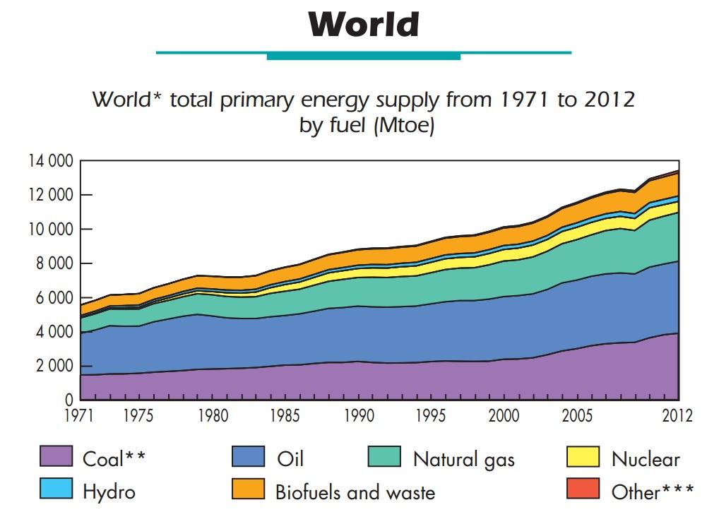 Energia, Italia, Mondo, Europa, storia, ambiente, produzione, fonti rinnovabili, direttive, efficienza, politica, planisfero, close-up engineering