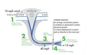 eolico, energia, potenza, energie rinnovabili, tecnologia, innovazione, close-up engineering