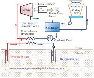 Rankine, Cicli, ORC, Efficienza, Energia, Simulazioni, Processi, Dimensionamento