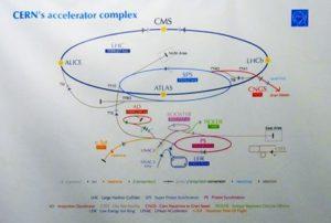 CERN, rivelatori, particelle, fisica, CMS, ATLAS, acceleratori, LHC, tecnologia, scienza, universo, Politecnico di Bari, INFN, Big data, GRID, bosone Higgs