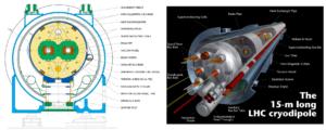 LHC, CERN, magneti, superconduzione, acceleratore, particelle, elio superfluido, high luminosità, magnet hall, tunnel, tecnologie, fisica, universo, scienza, dipoli