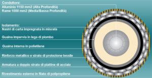 Terna, Sardegna, smart, energia, elettricità, trasmissione, laboratorio, ricerca, tecnologia, storage, idee, innovazione, alta tensione, efficienza, sostenibilità, codrongianos