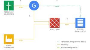 Google, energia, sostenibilità, ambiente, energia rinnovabile, eolico, solare, multinazionale, compagnie verdi, green, energy, close-up engineering
