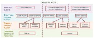 offerta Placet, mercato elettrico, elettricità, gas, bolletta, AEEGSI, market, luce&gas, Eni, Enel, Iren, Close-up engineering